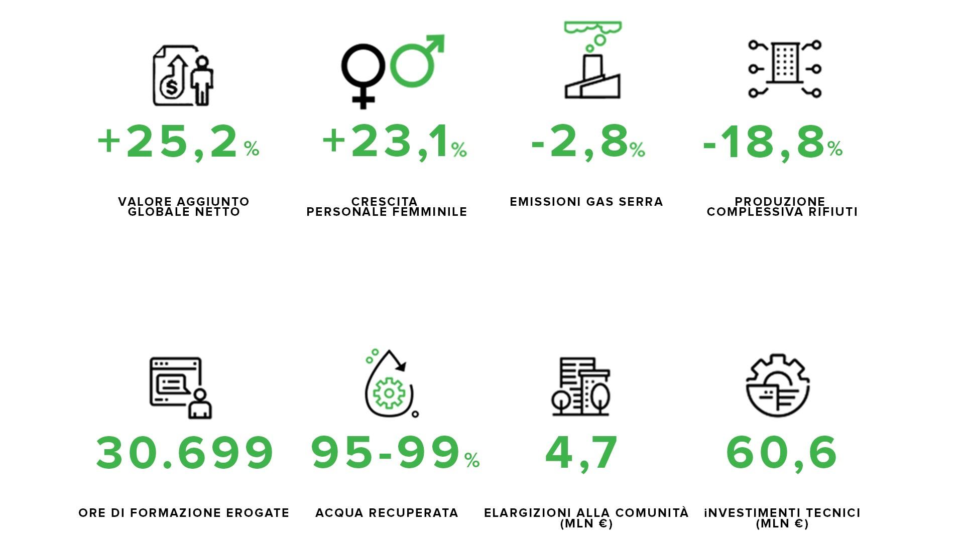 Infografica numeri del Bilancio di sostenibilita 2018