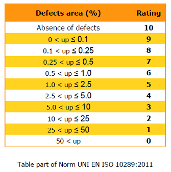Accelarated corrosion tests in salt spray: table part of Norm UNI EN ISO 10289