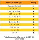 La tabella di attribuzione del rating (10=max; 0=min)